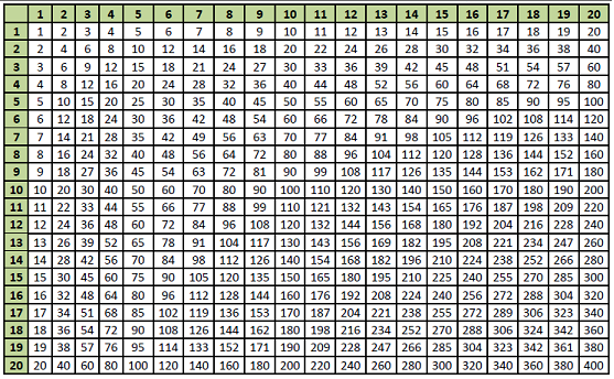 1 x 1 Ein mal Eins Einmaleins Rechnen Mathematik